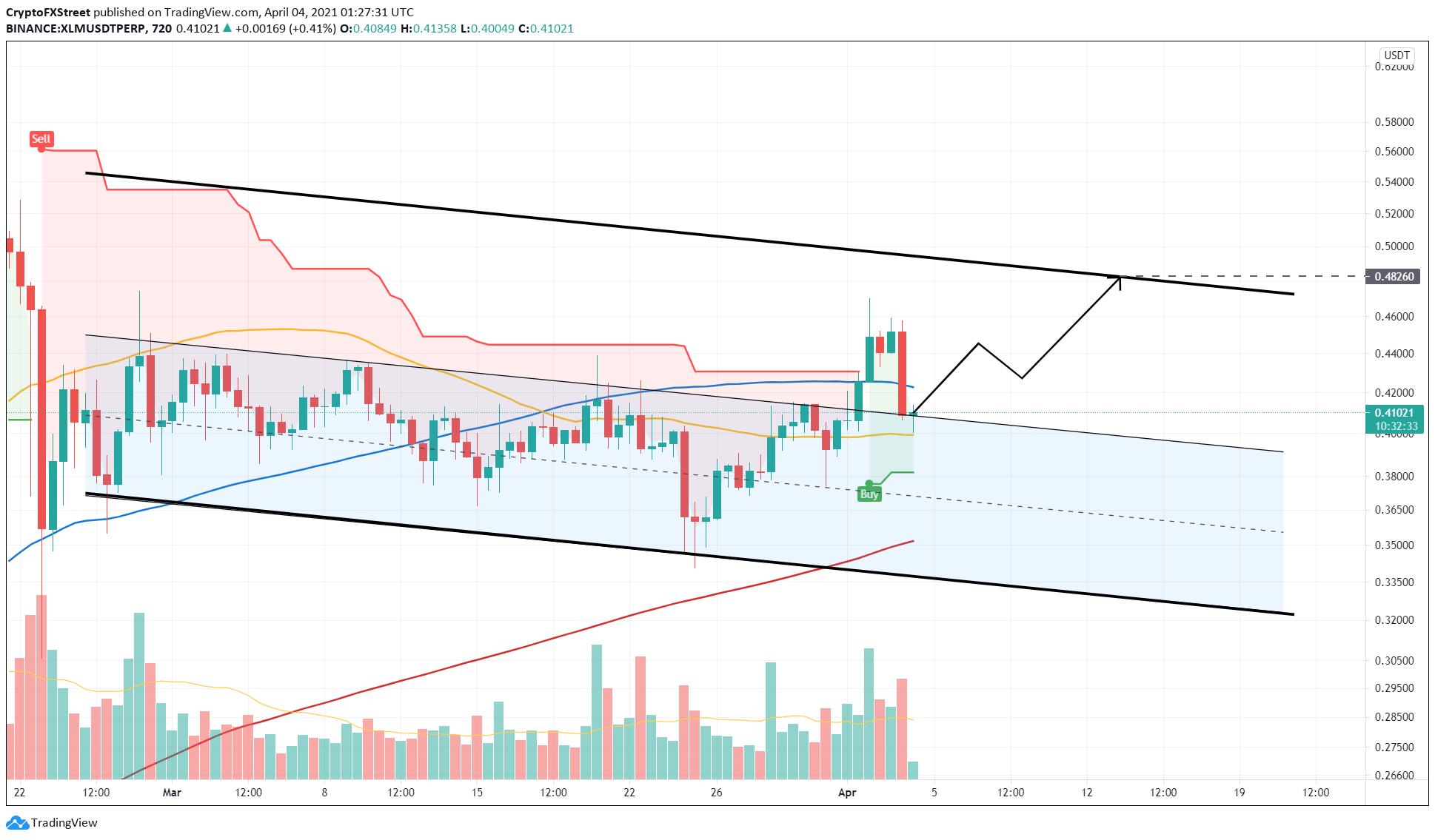 XLM/USDT 12-hour chart