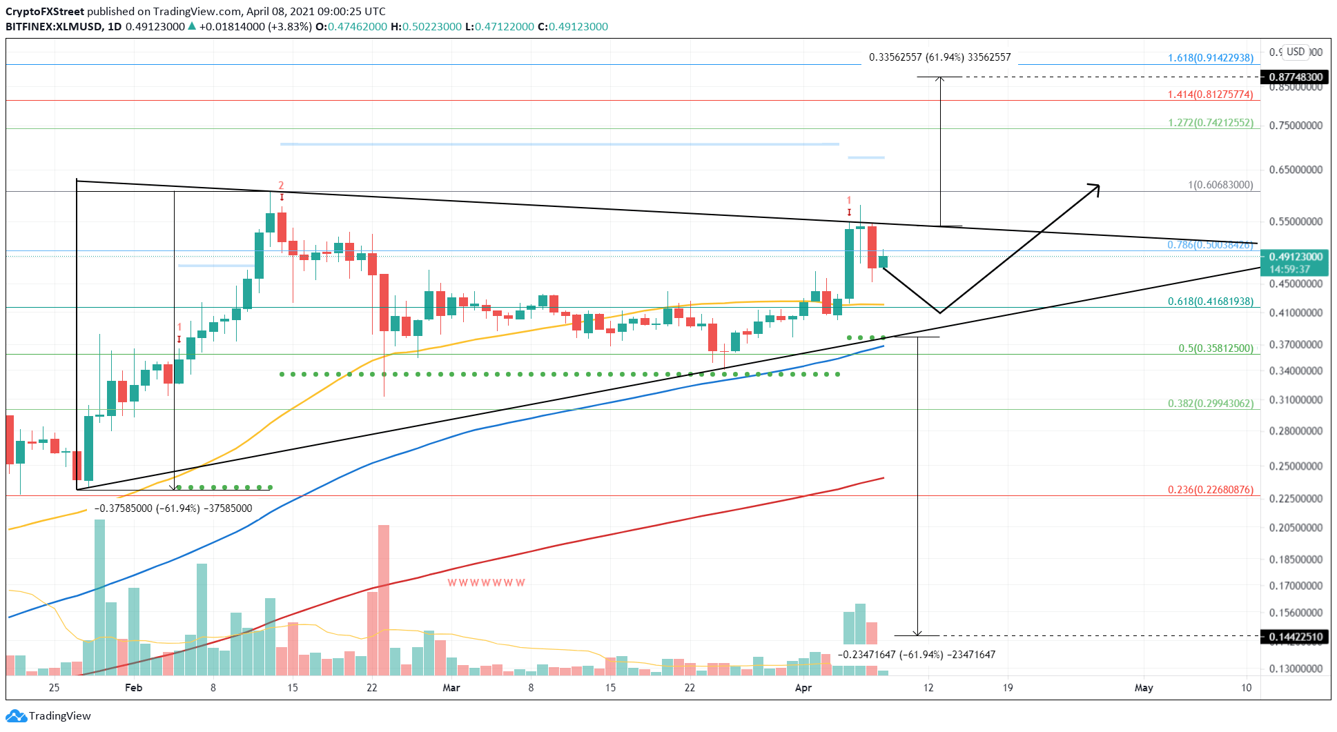 XLM/USD 1-day chart