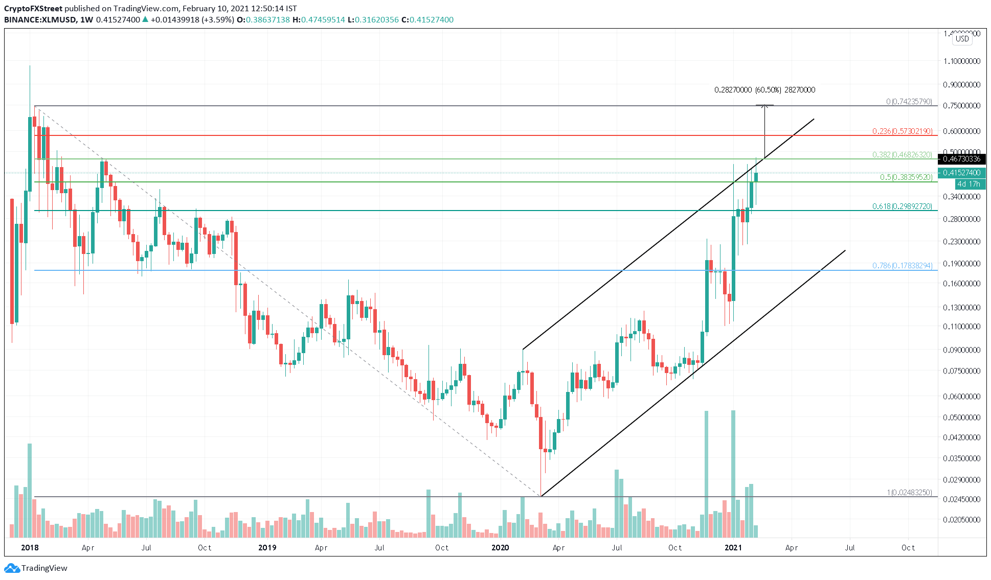 XLM/USD 1-week chart