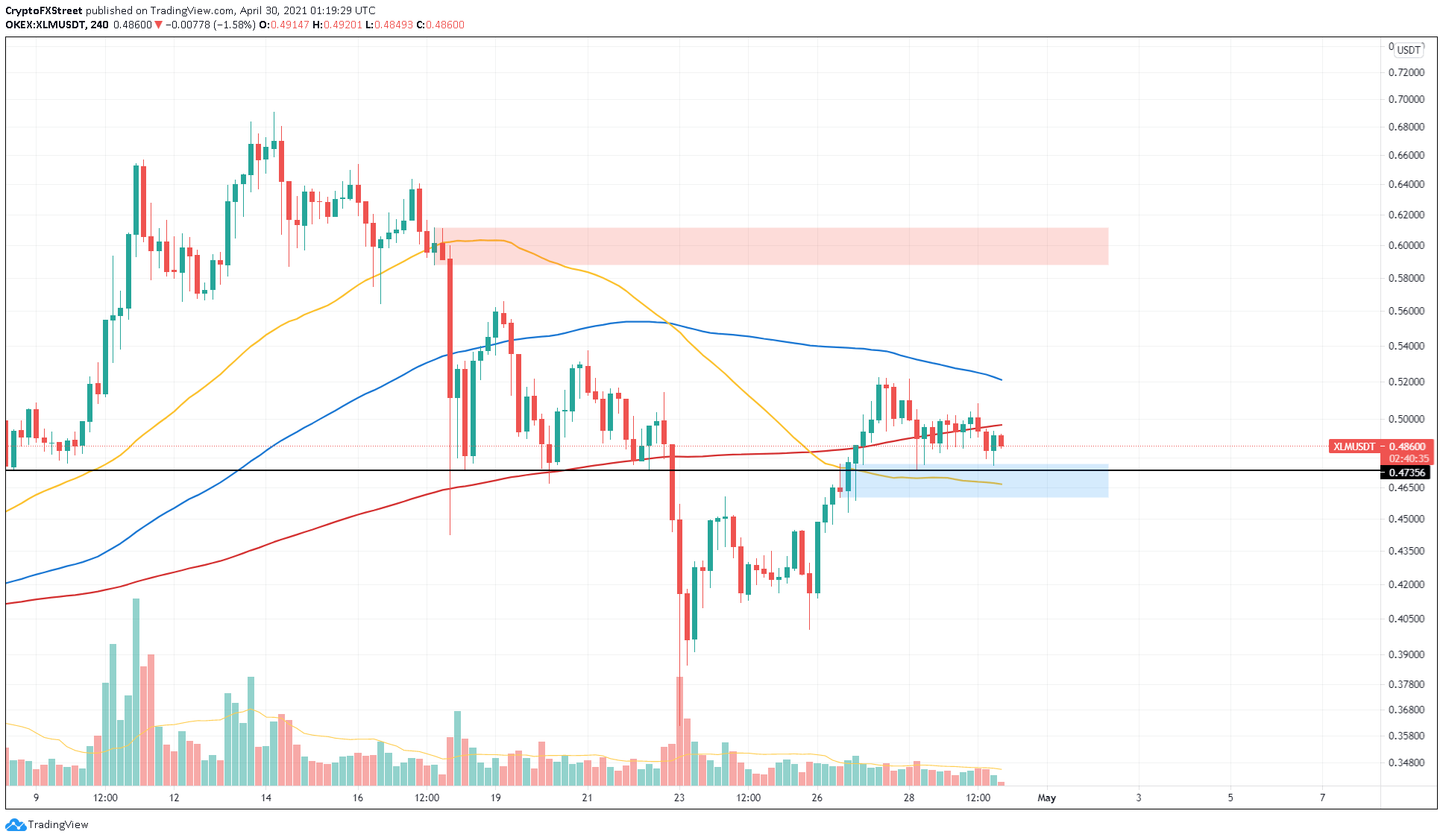 XLM/USDT 4-hour chart