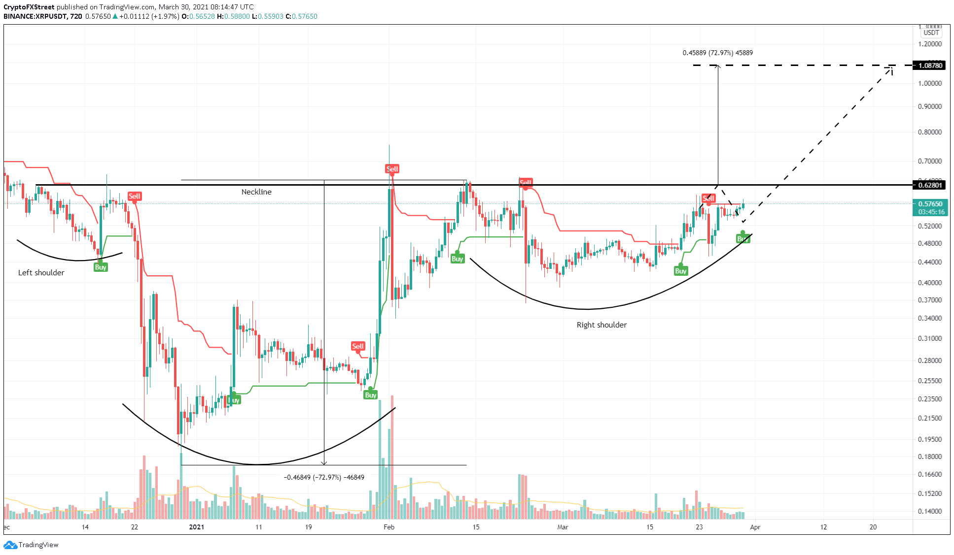 XRP/USDT 12-hour chart