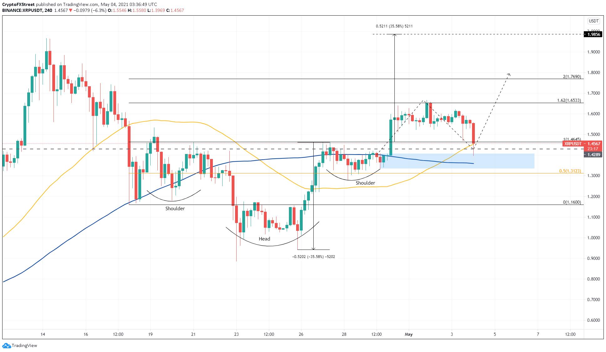 XRP / USDT 4 saatlik grafik