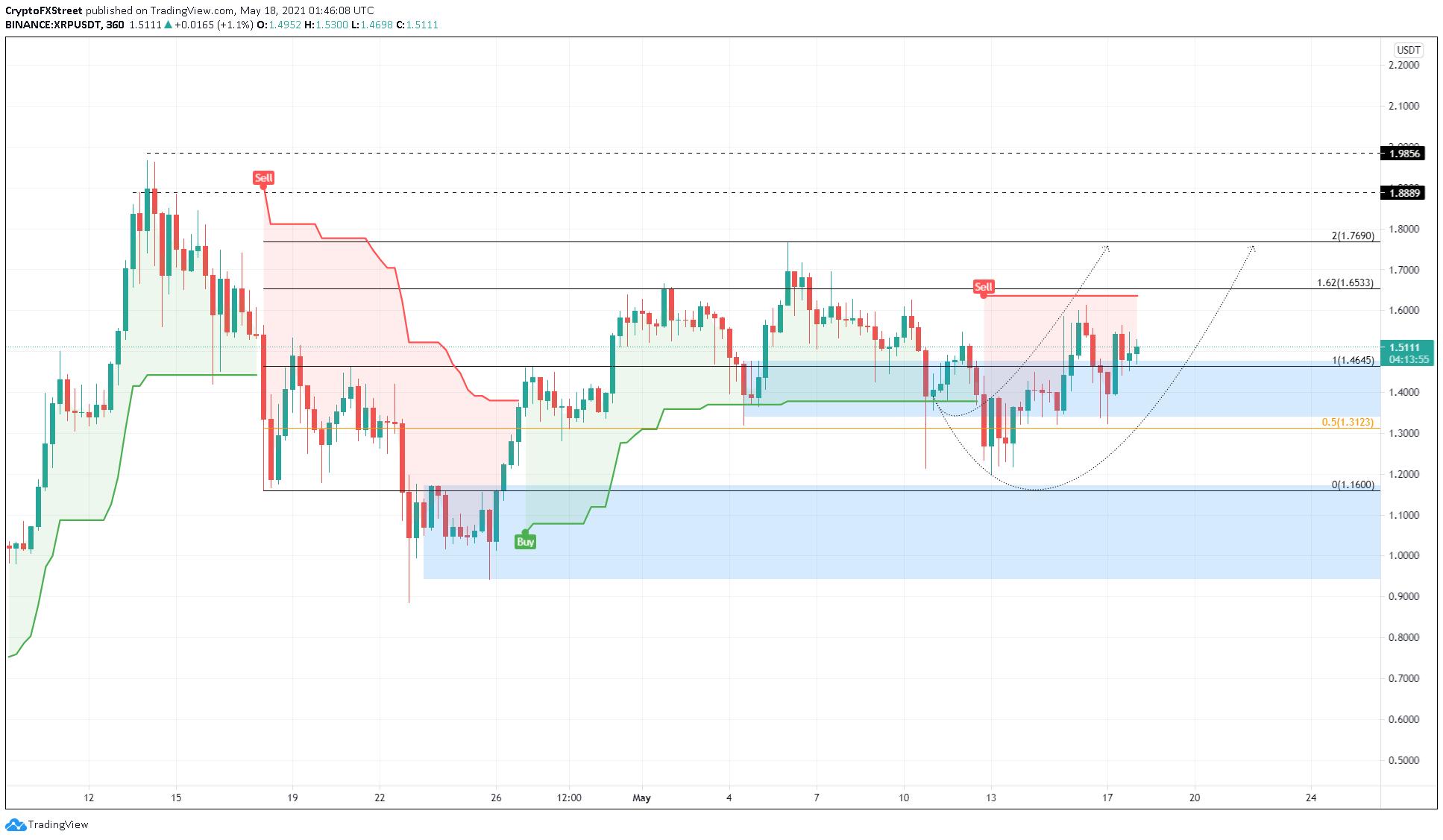 XRP/USDT 6-hour chart