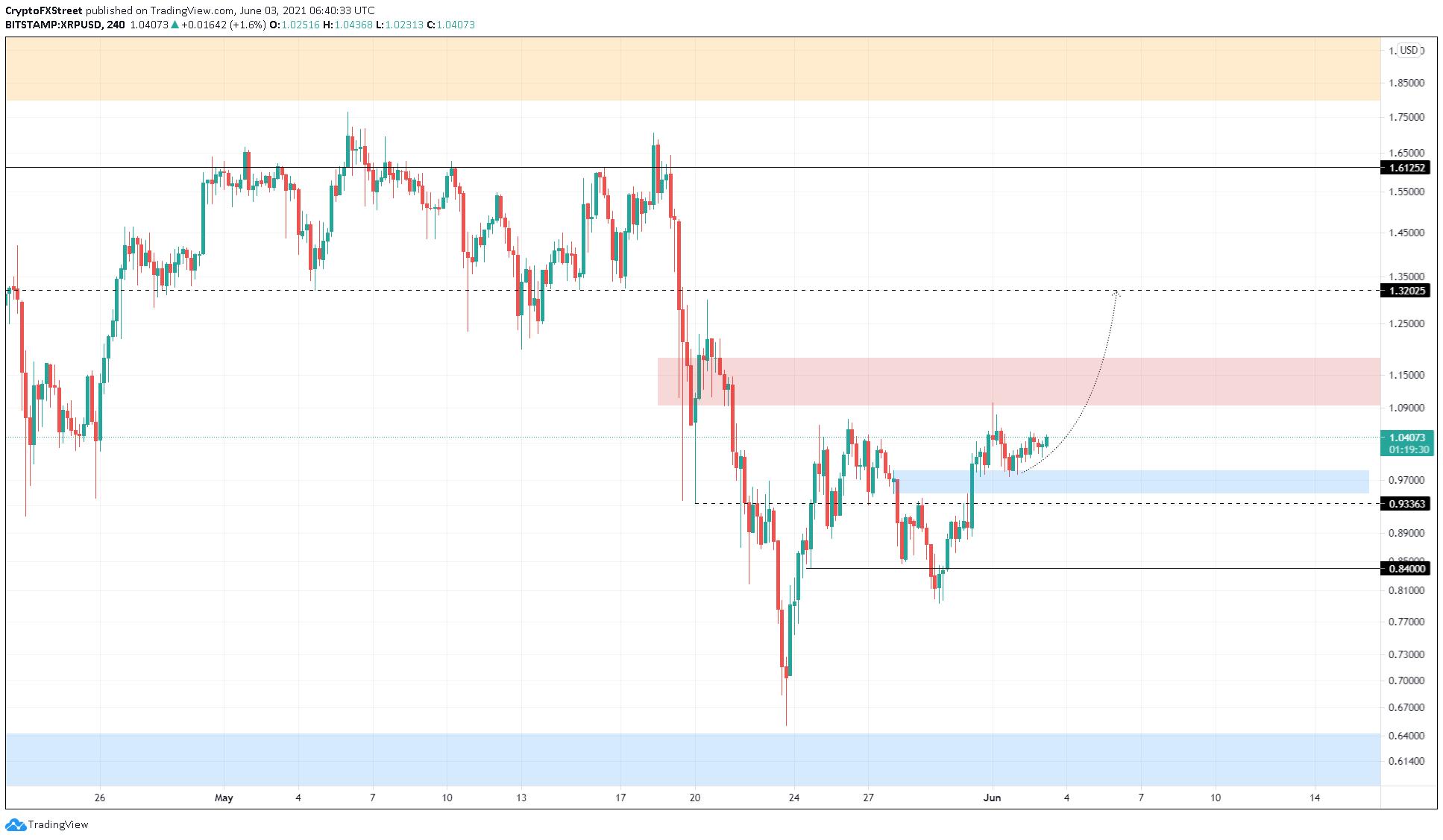 XRP/USD 4-Stunden-Chart