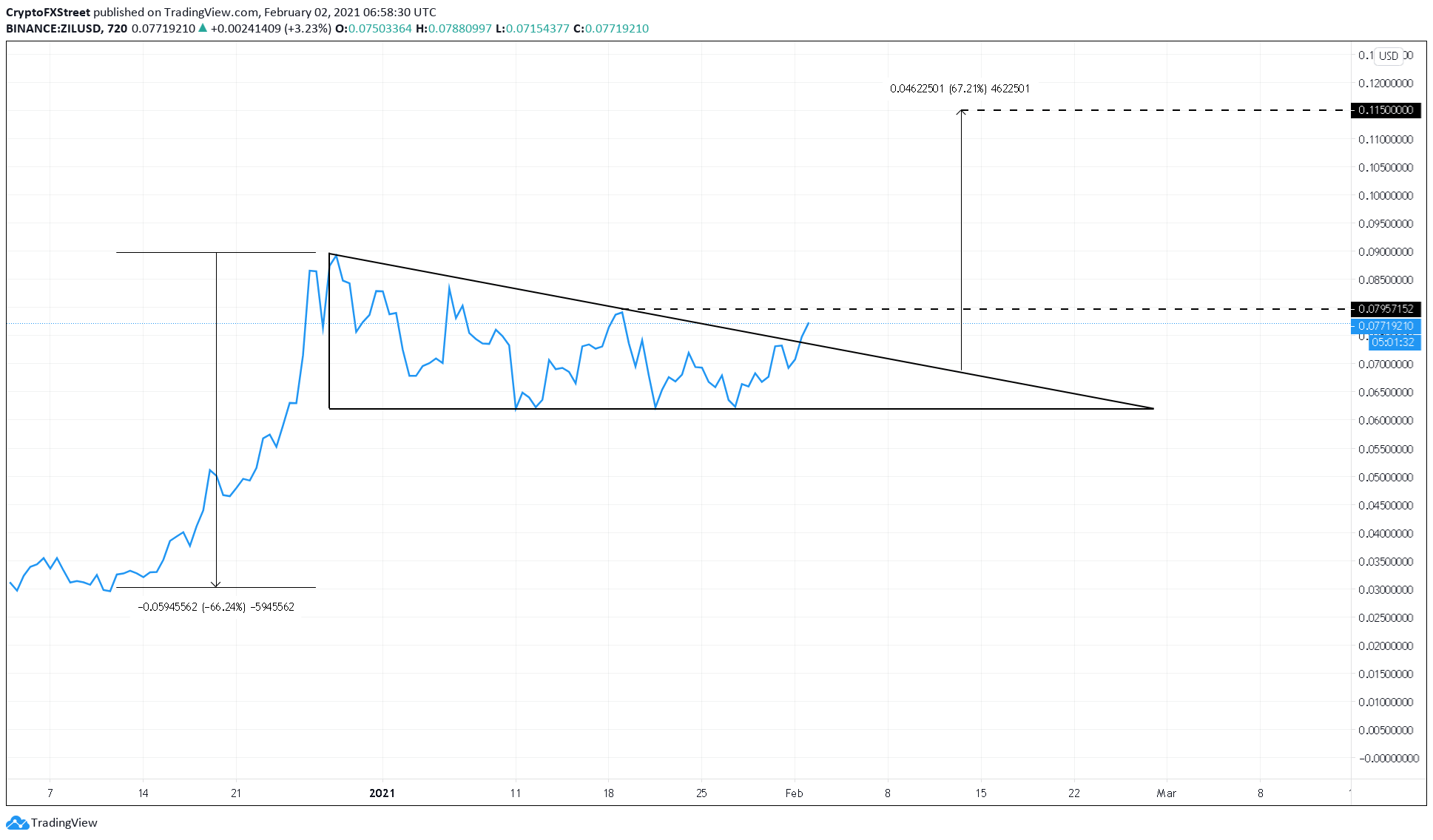 ZIL/USDT 12-hour chart