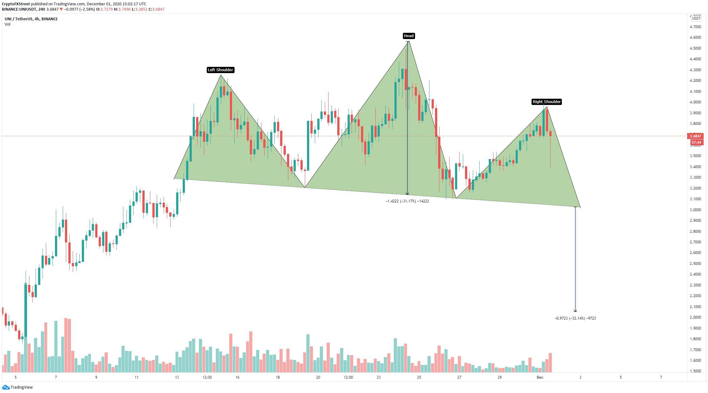 uni price