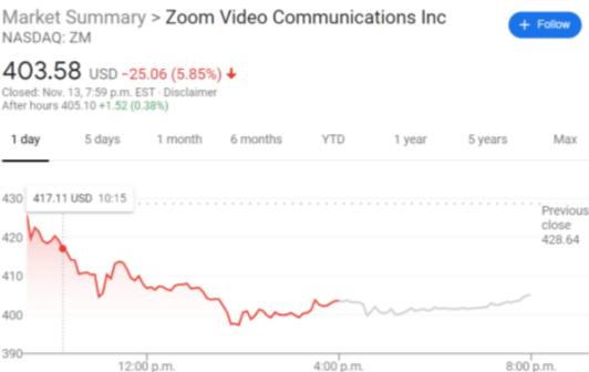 ZM stock price chart