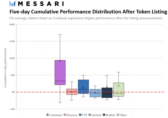 Messari - Five-day cumulative performance distribution of digital tokens