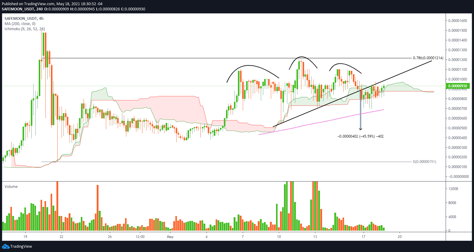 SAFEMOON/USD 4-hour chart