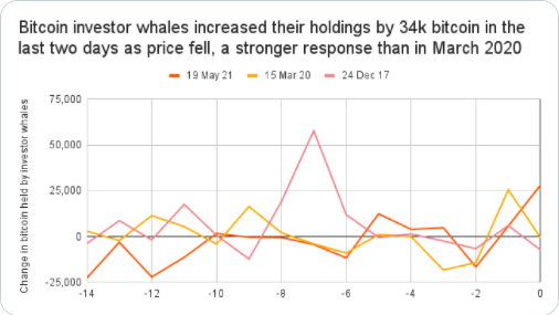 Change in BTC held by investor whales