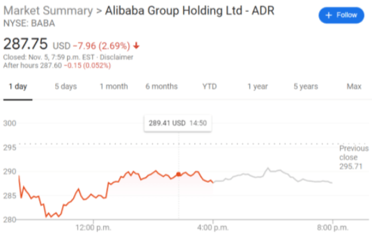 Baba Stock Price Forecast Alibaba Group Holding Continues To Slide Amidst Ant Ipo Suspension Every day the zacks equity research analysts discuss the latest news and events impacting stocks and the financial. baba stock price forecast alibaba