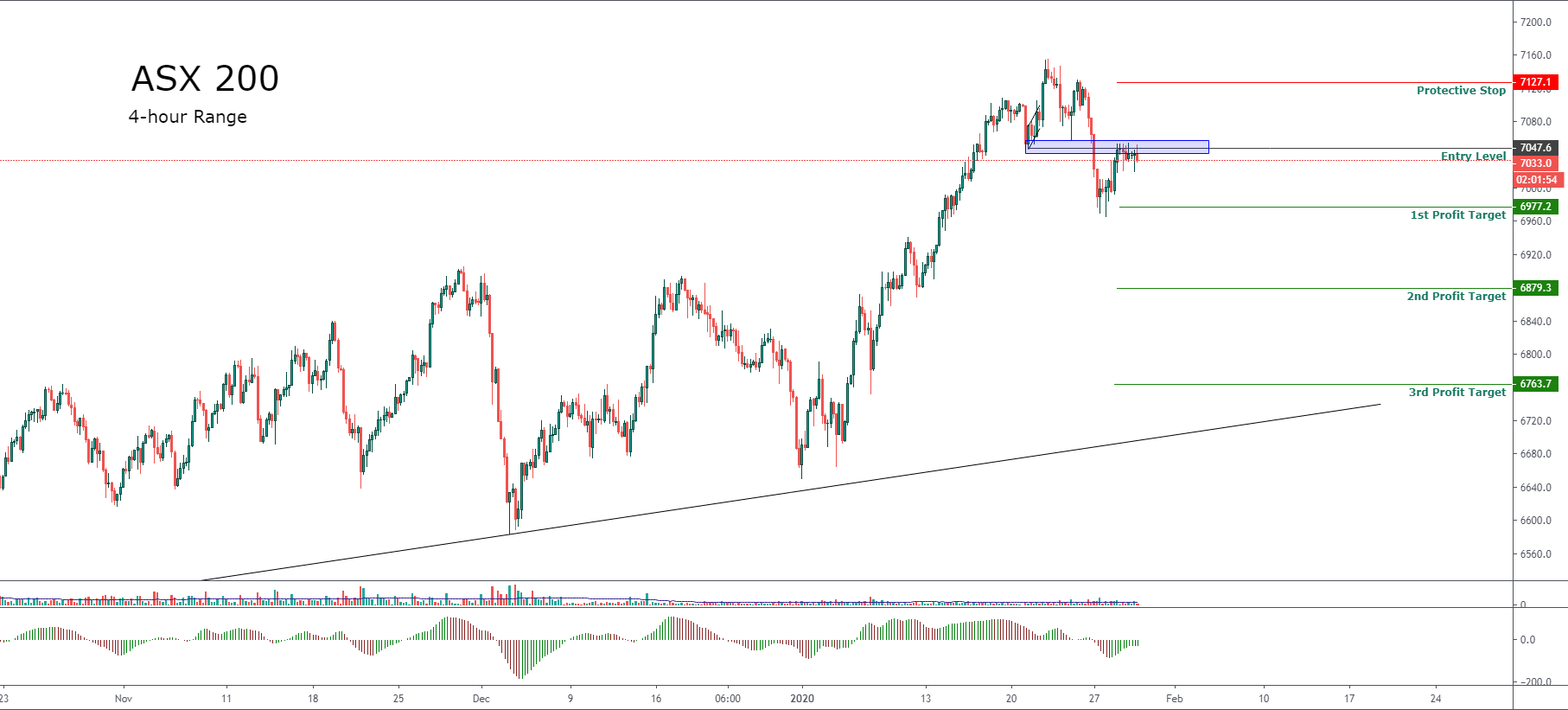 Asx 200 Traders Take Placed Their Eyes At The Recent Breakdown