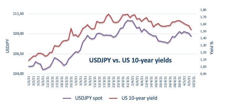 USDJPY vs. yield 10-tahun AS