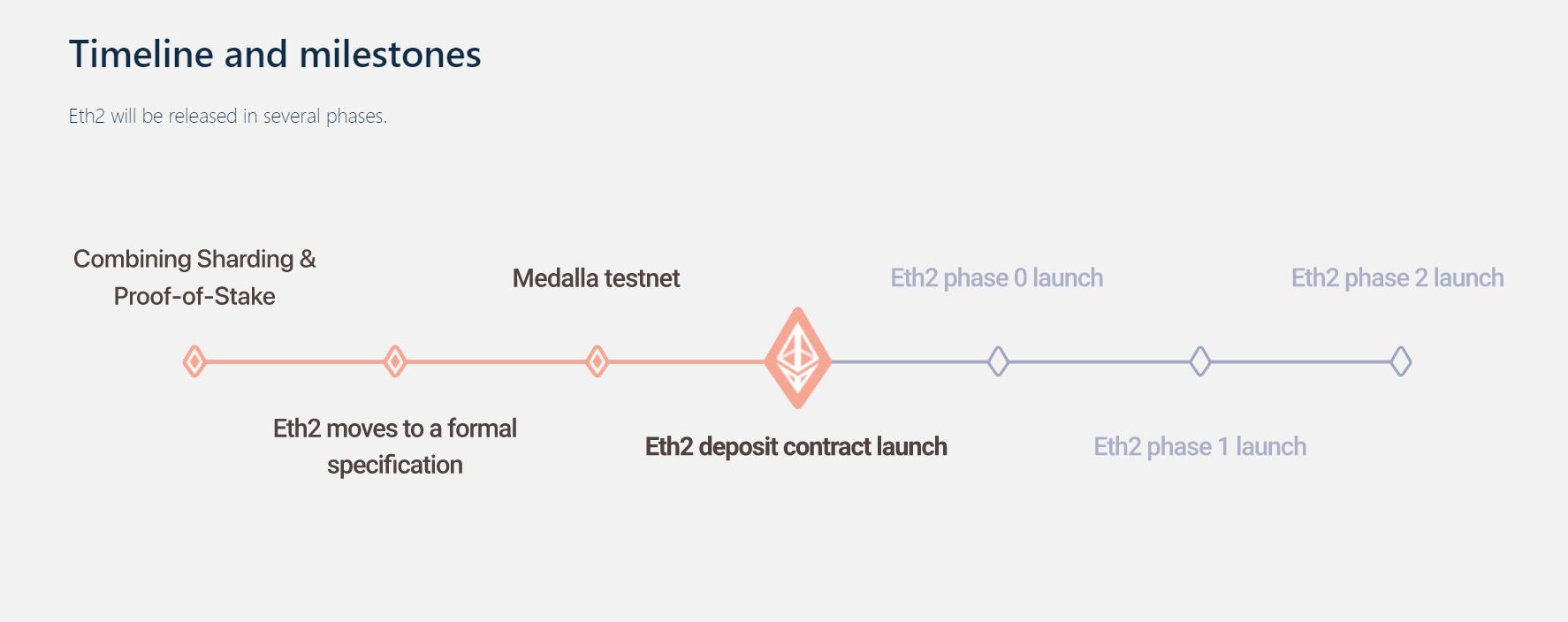 ETH 2.0 Timeline and milestone