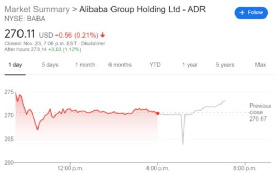 BABA stock price chart