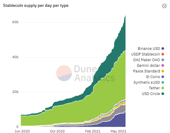 Stablecoin Supply Per Day Per Type
