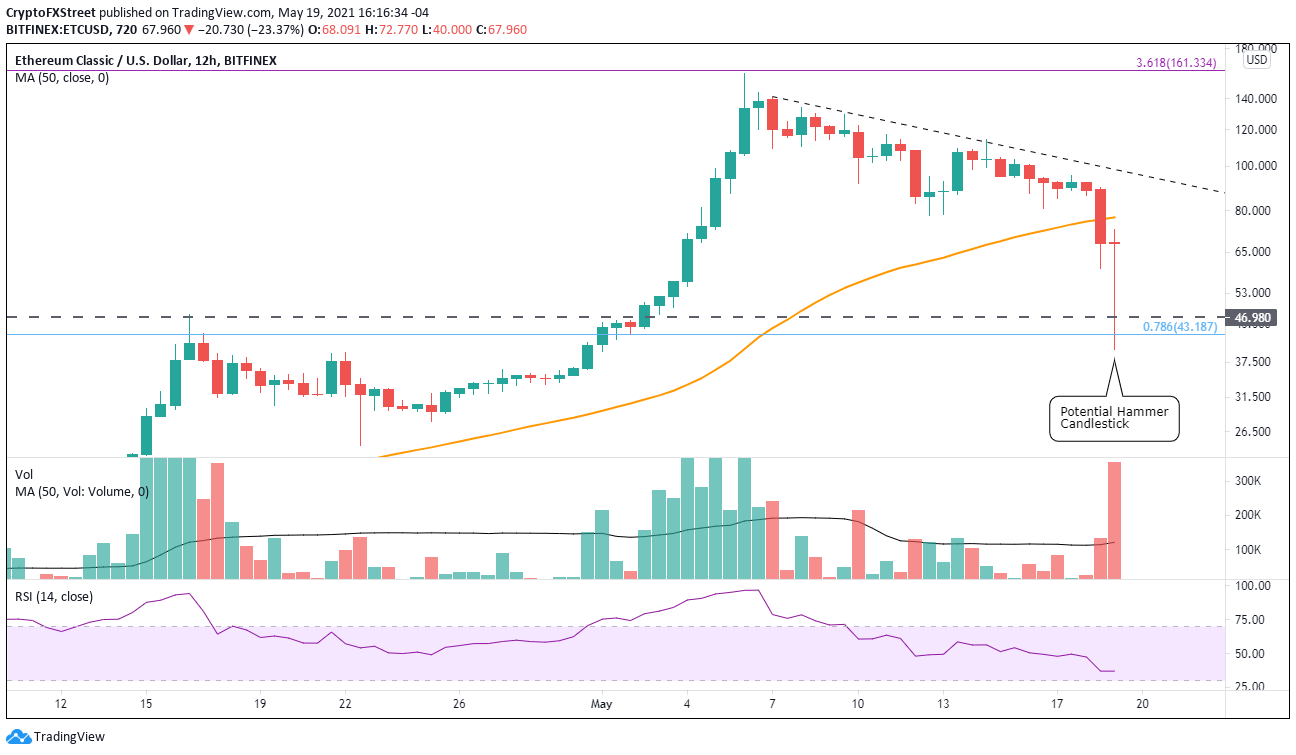 ETC/USD 12-hour chart