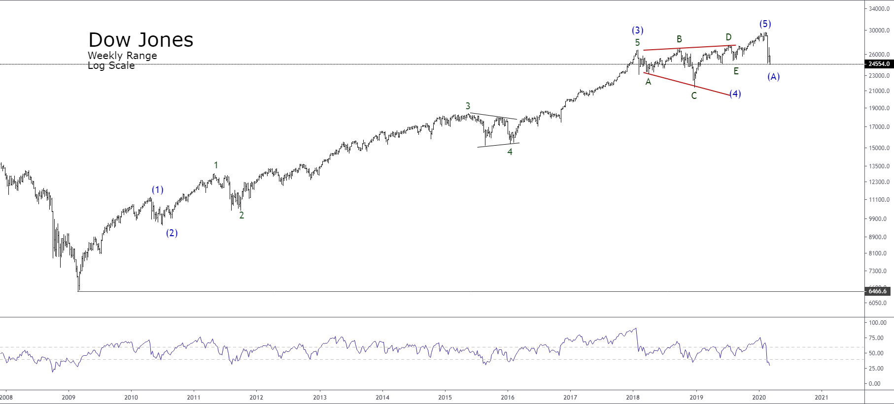 Is The Dow 30 Entering In A Bear Market