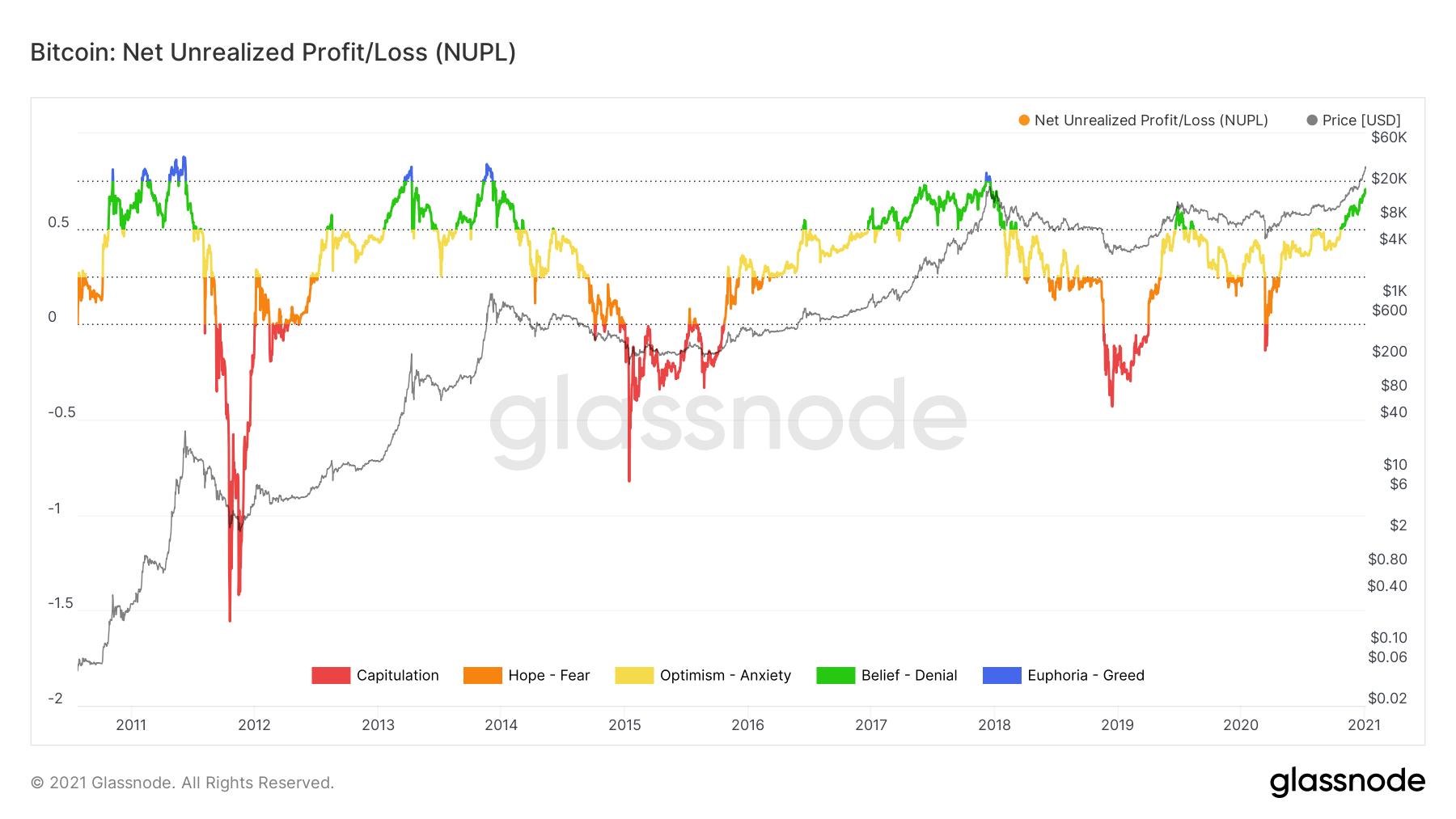 Bitcoin Net Unrealized Profit/Loss
