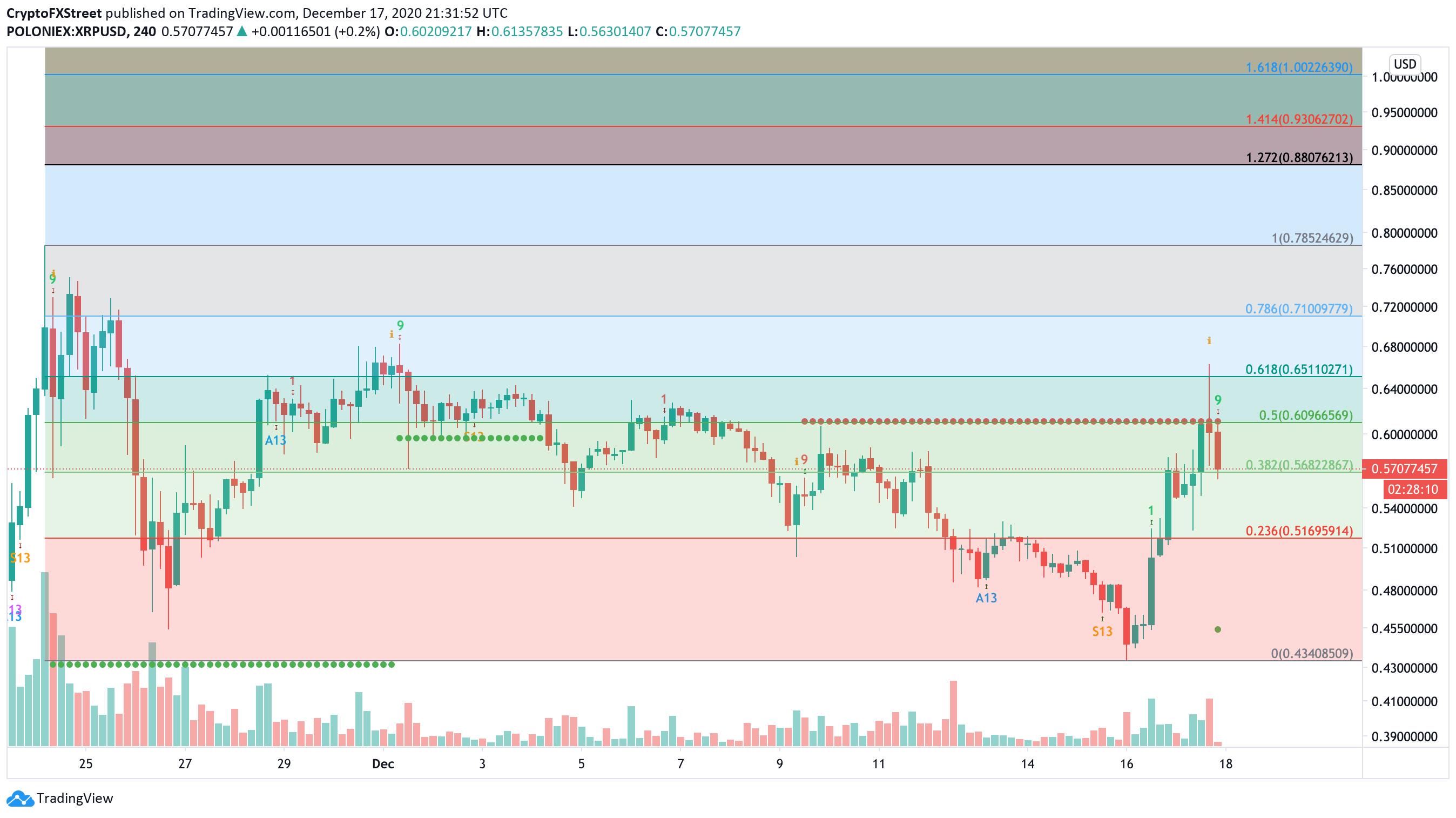 XRP/USD 4hr chart
