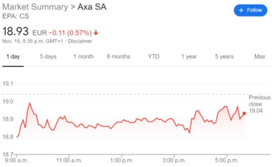AXAHY stock price chart