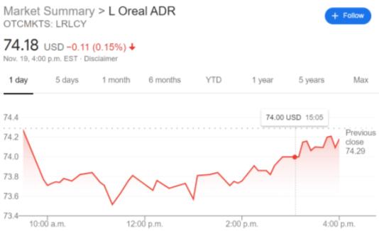 LRLCY stock price chart