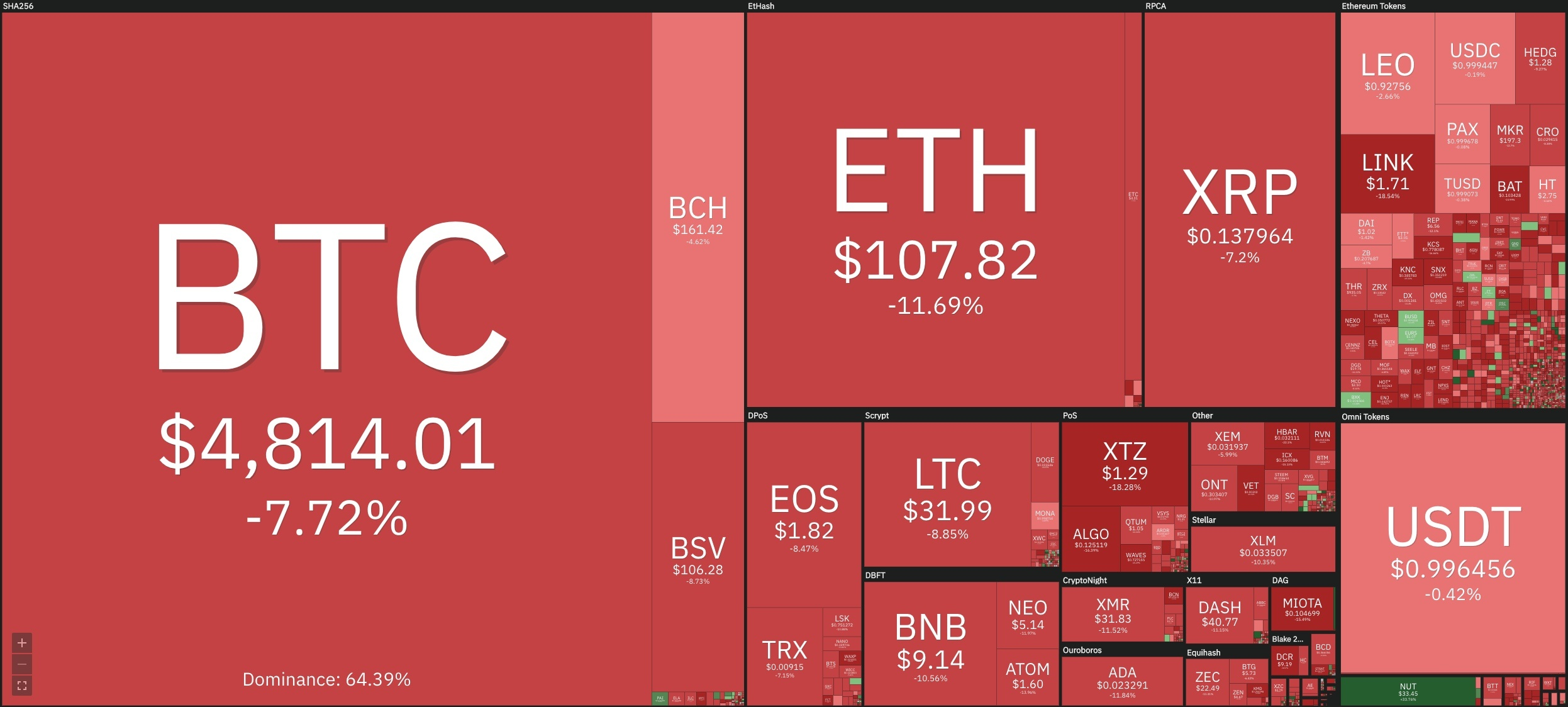 24H Crypto Sector Market Heat Map