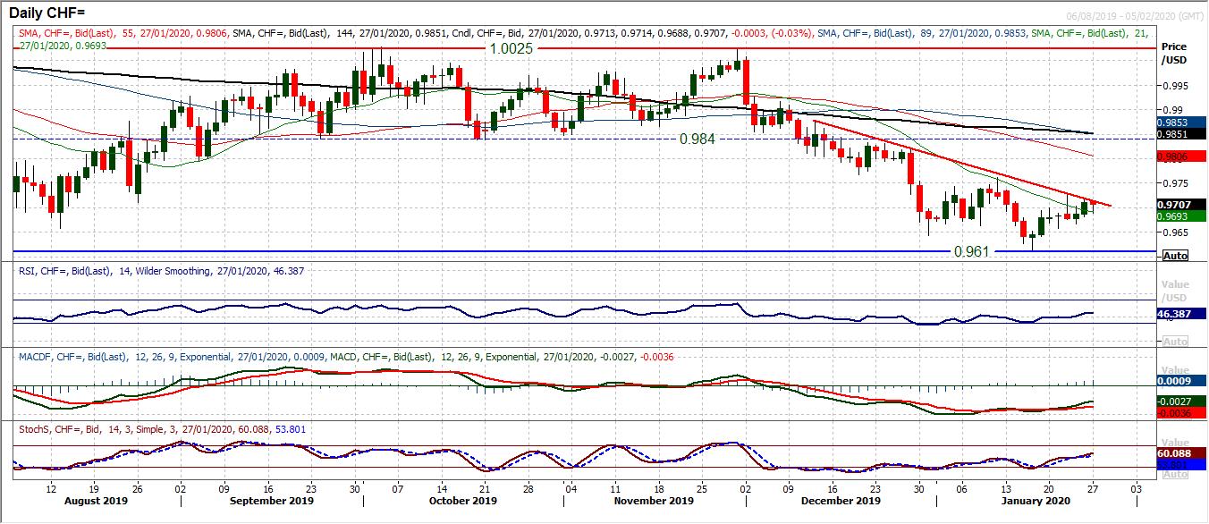 USD / CHF