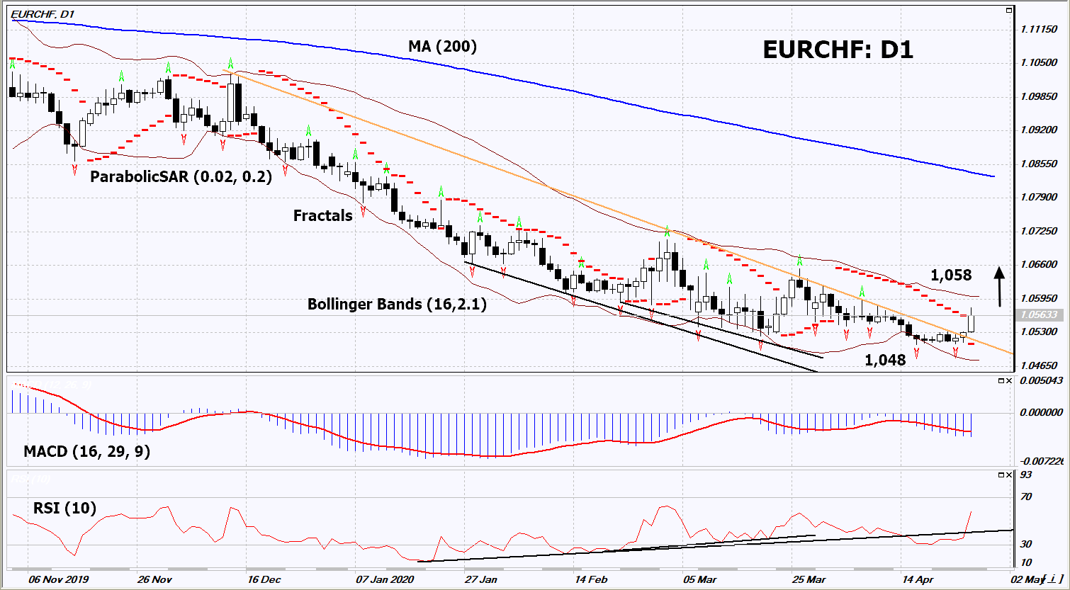 Technical Ysis Eurchf 2020 04 28