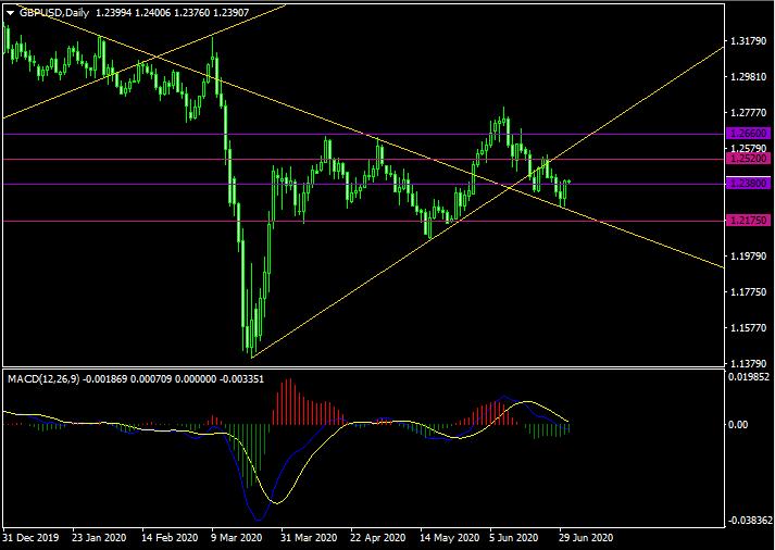 GBP/ USD