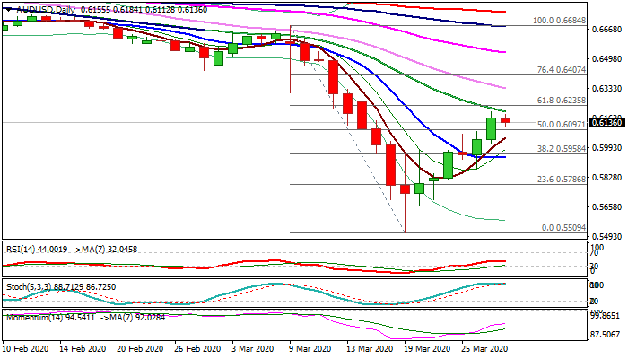AUD/USD outlook: Short-covering looks for extension on break above 20DMA and Fibo 61.8% barrier