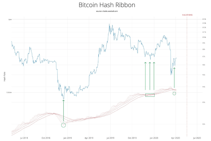 Bitcoin Hash Ribbon