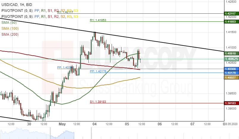 Usd Cad Ysis Tests Support Cer