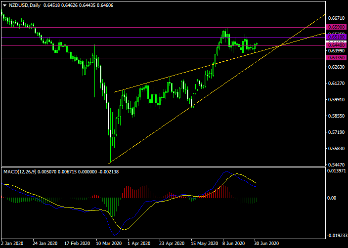 NZD/ USD