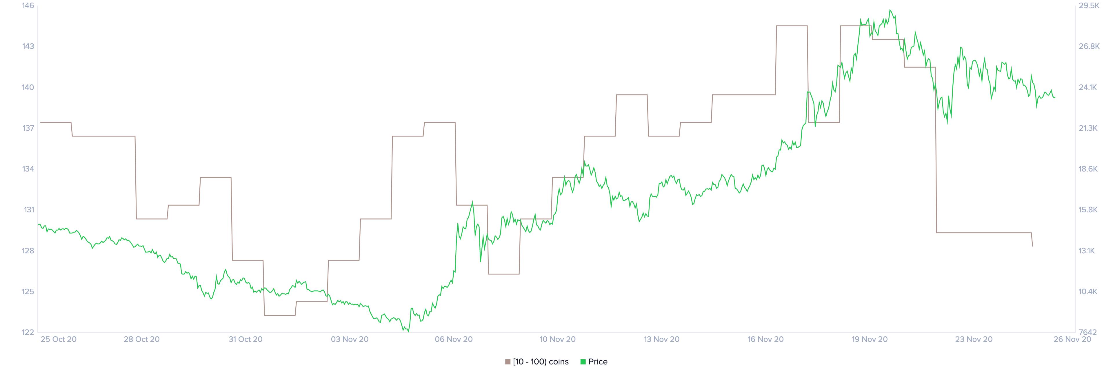 yfi price