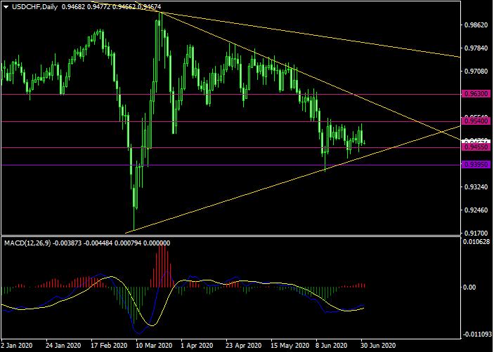 USD/ CHF