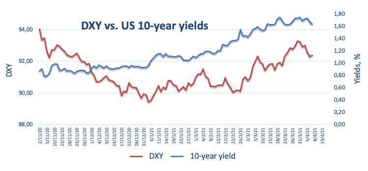 DXY vs yield 10-tahun AS