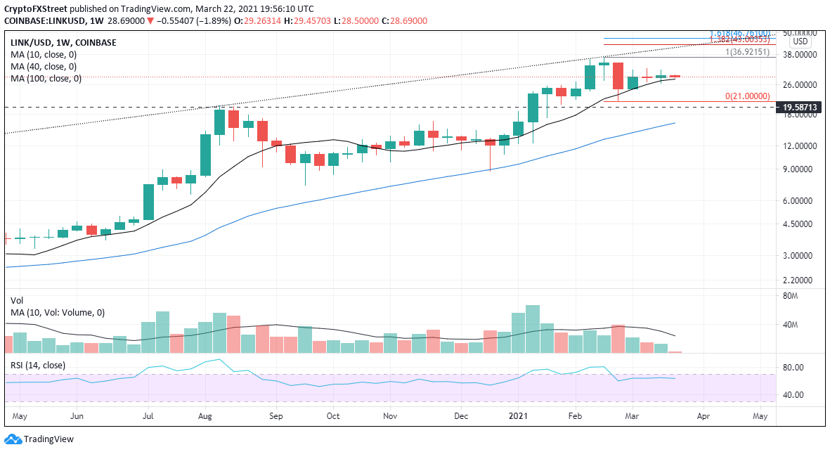 LINK/USD weekly chart