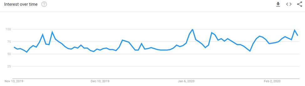 "The Term ""Bitcoin"" on Google Trends"