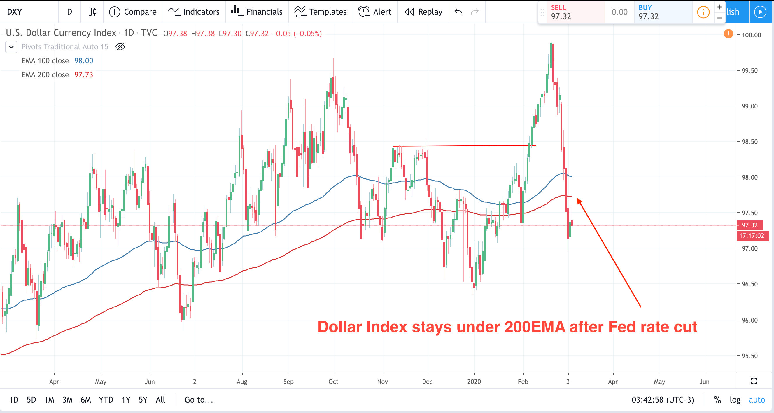 More Downside For The Dollar On Sp500 Fall