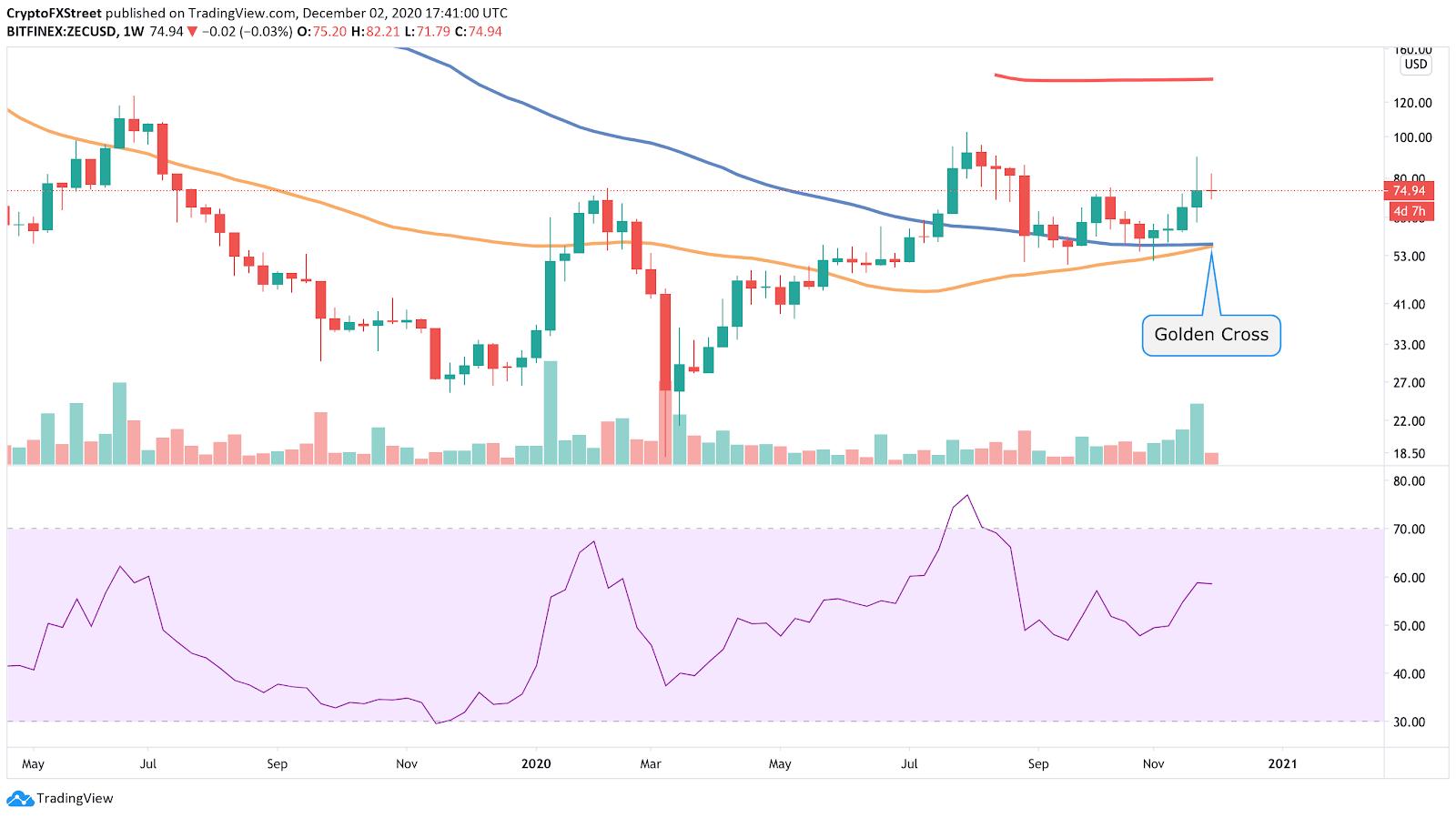 ZEC/USD weekly chart