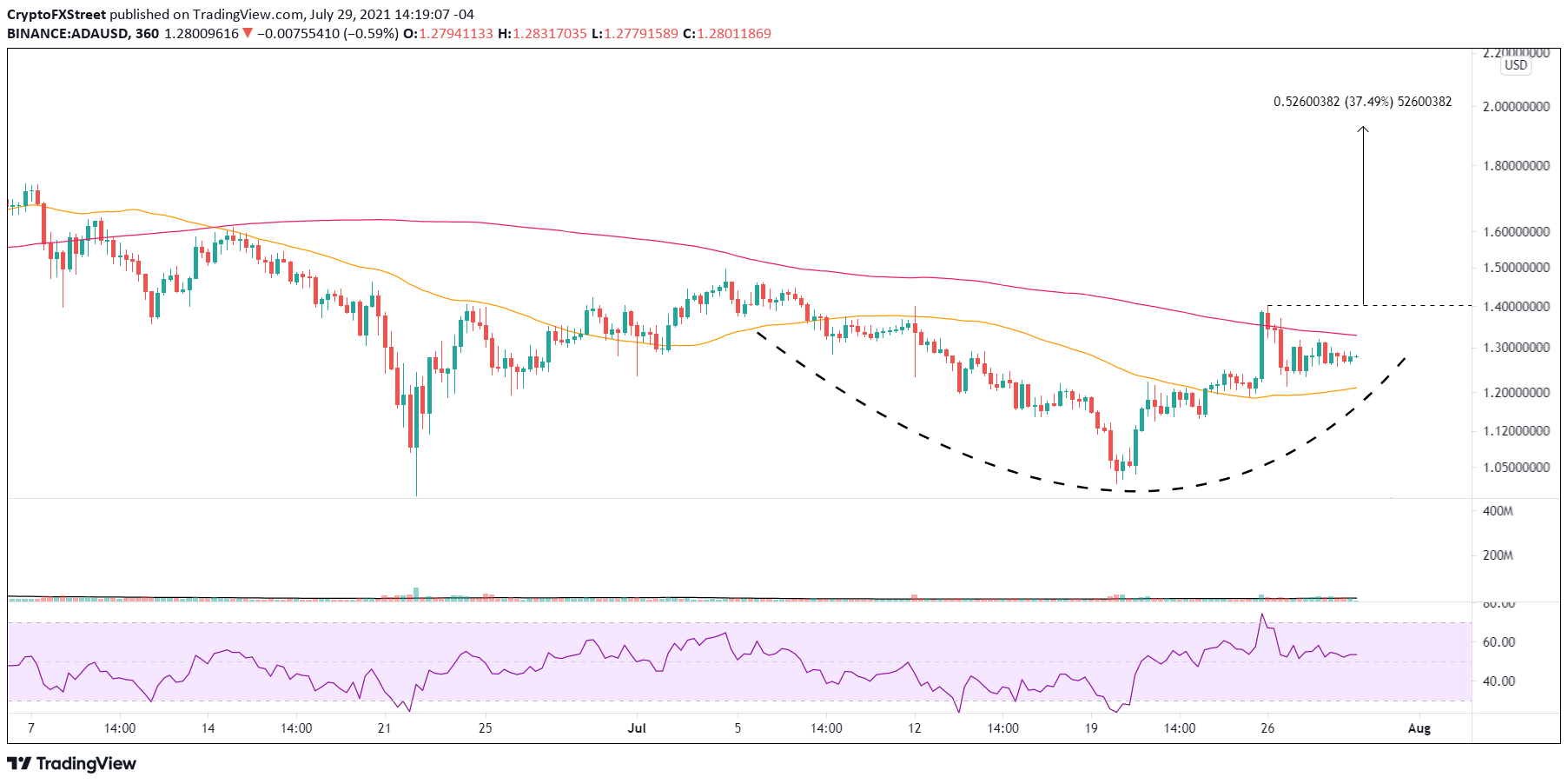 ADA/USD 6-hour chart