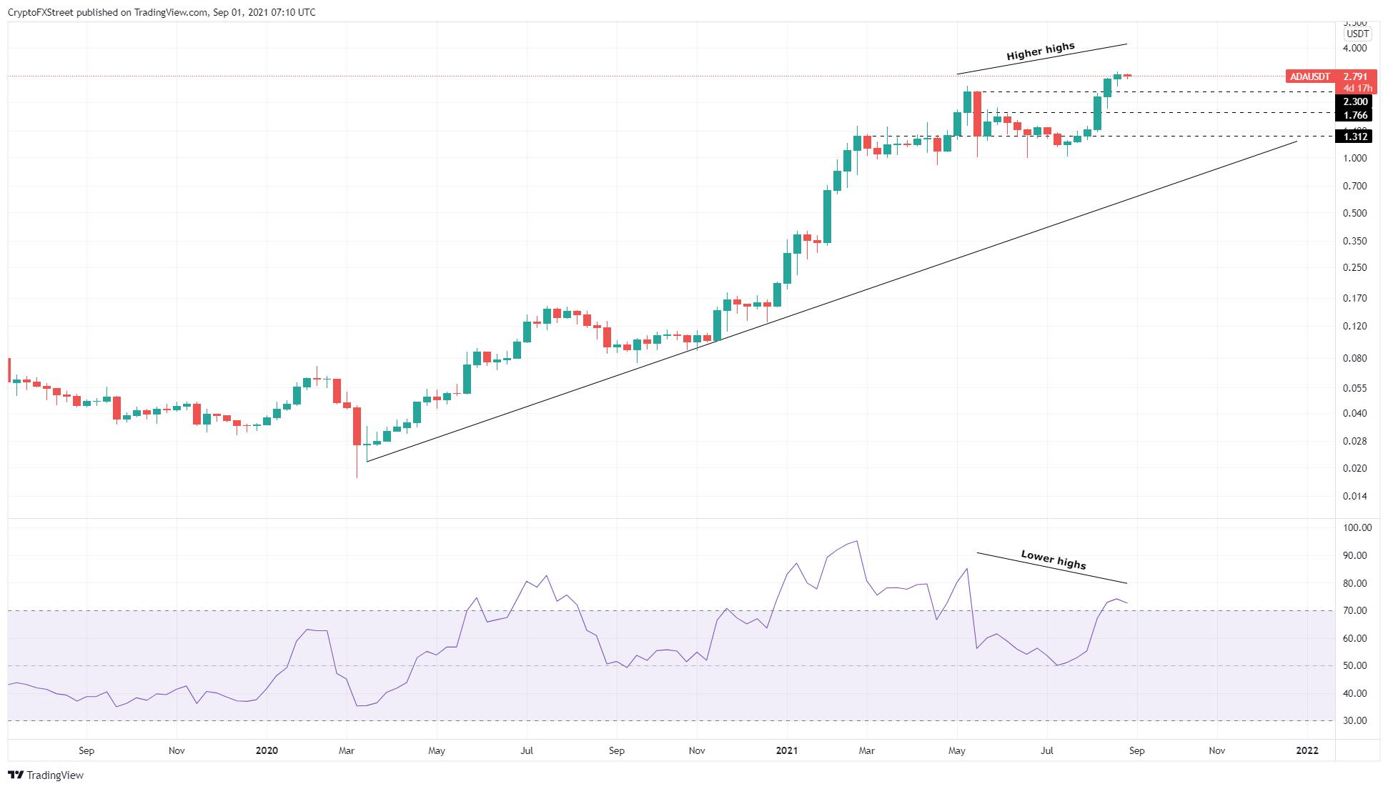 ADA/USDT 1-week chart