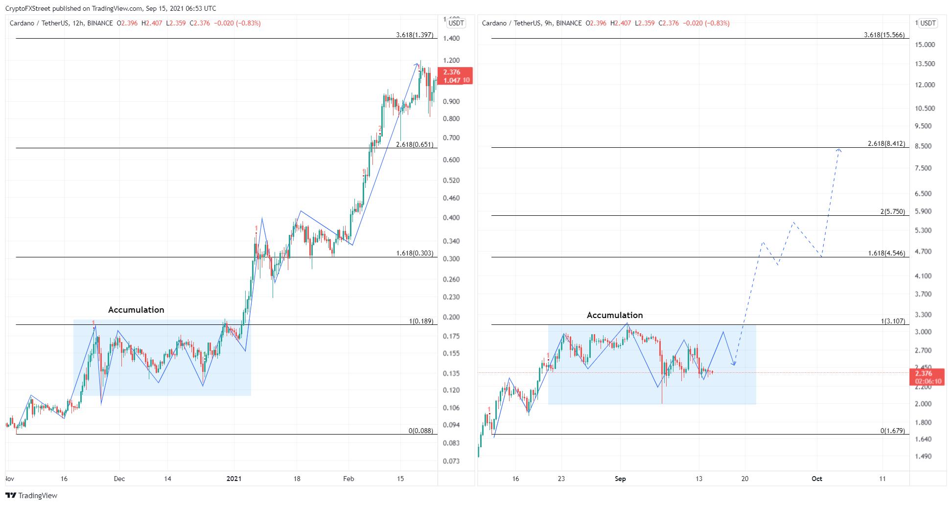 ADA/USDT 12-hour, 9-hour chart