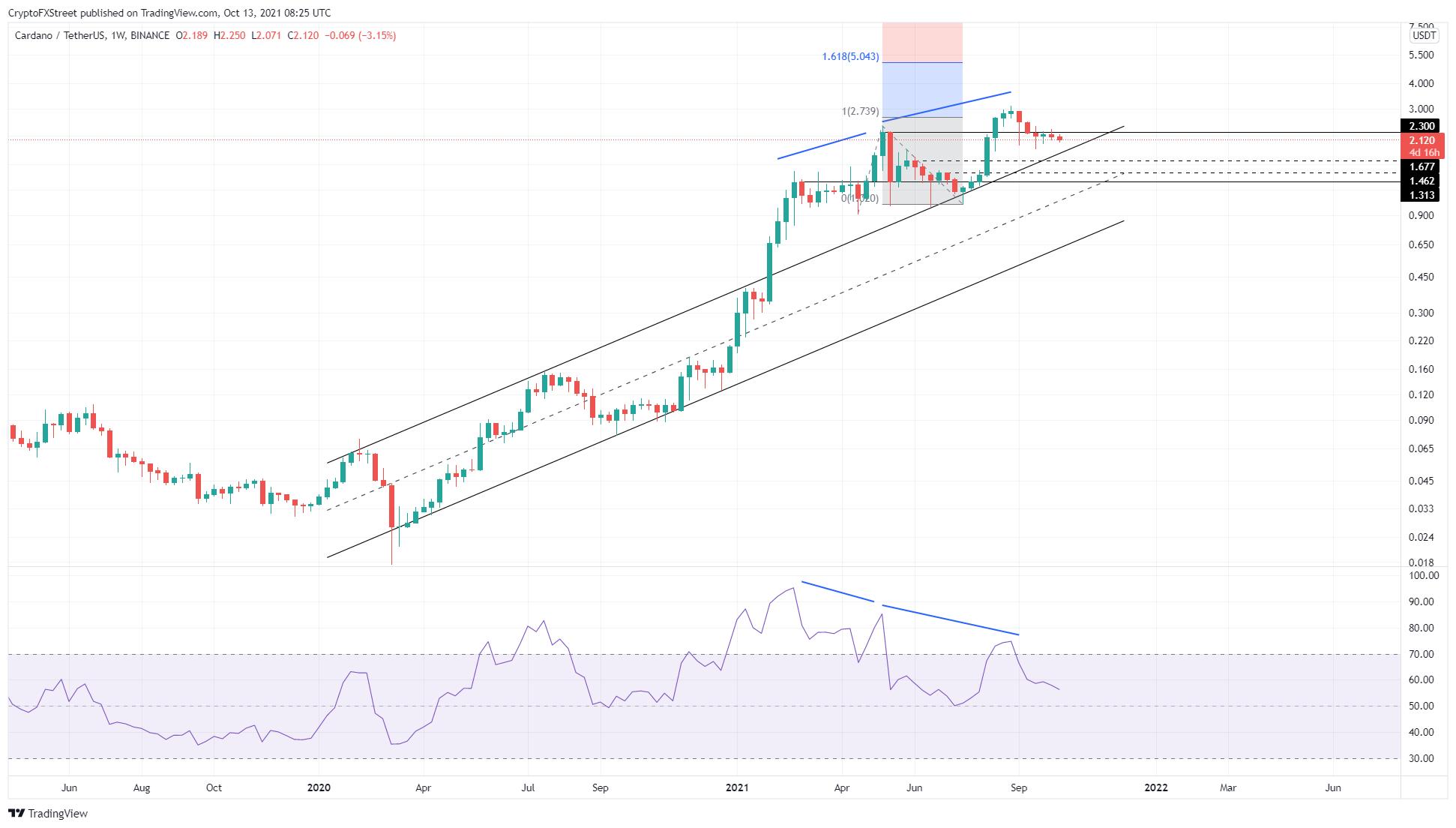 ADA/USD 1-week chart