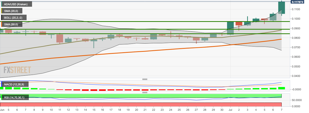 ADA/USD daily chart