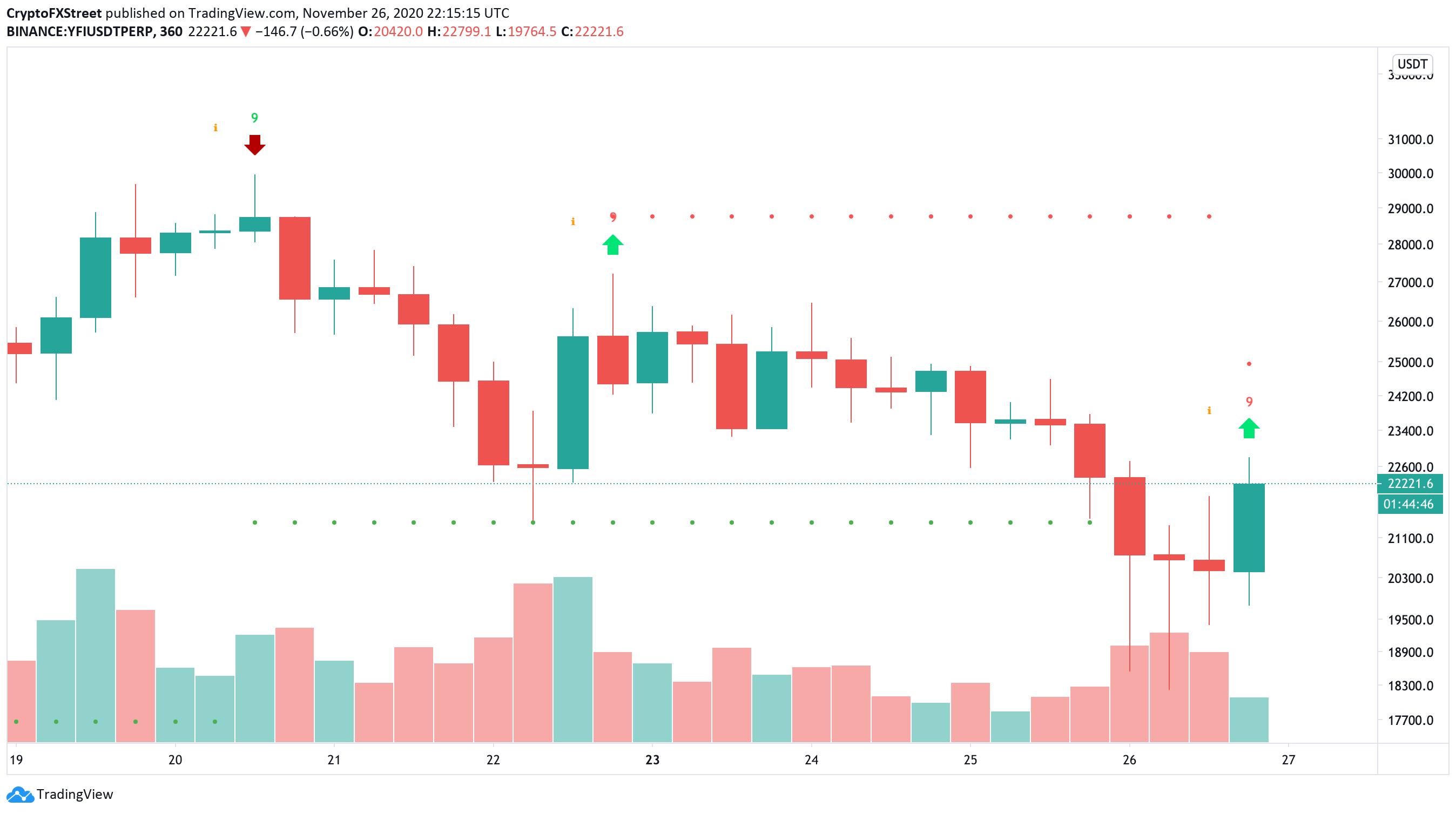 YFI/USD 6-Hour chart
