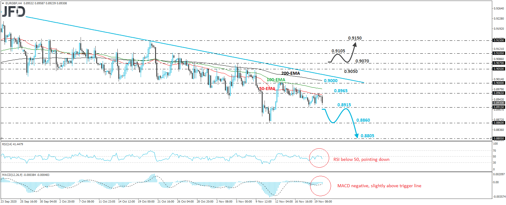 EUR/GBP 4-hour chart technical analysis