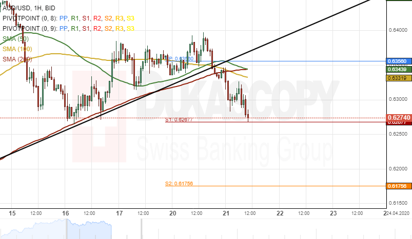 Aud Usd Ysis Breakout Occurs