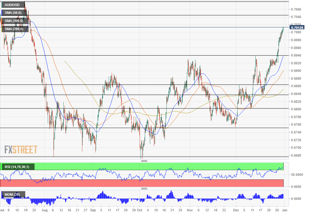 AUD/USD reaches new five-month highs amid optimism, ignoring overbought conditions